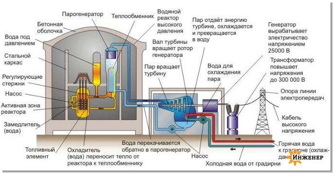 atom1.jpg атомная станция, атом, атомная (59.92 Kb)