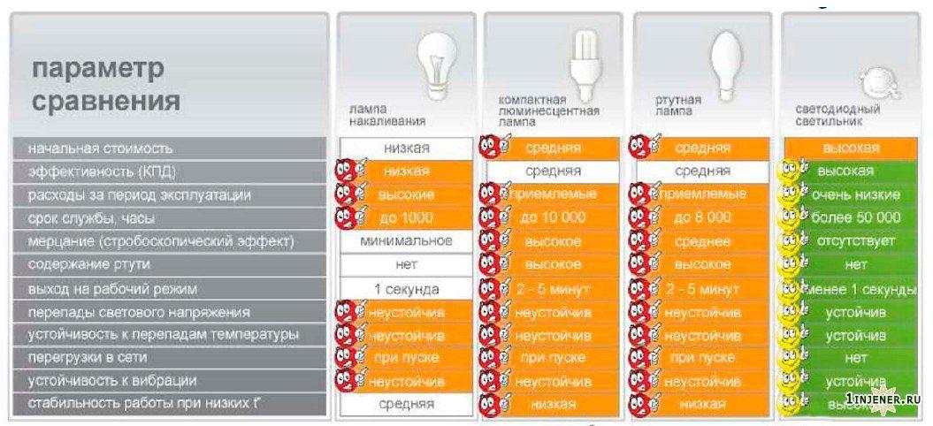Сравнение лампочек характеристики